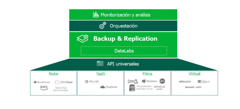 veeam-hyper-availability-platform_es_lat.png