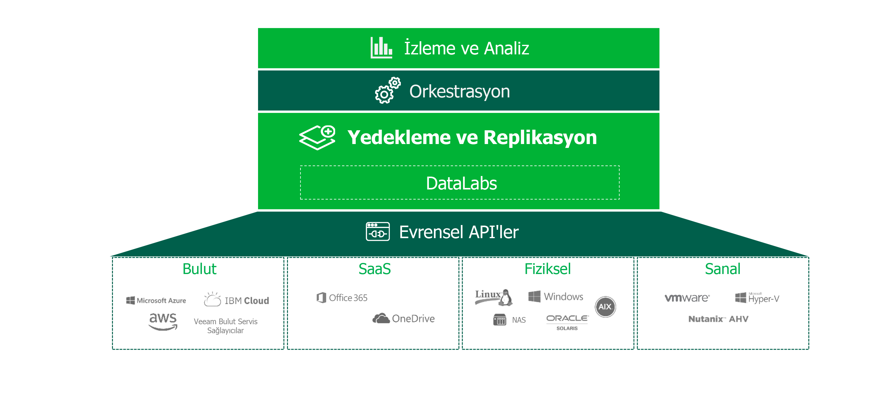 veeam-hyper-availability-platform_tr.png