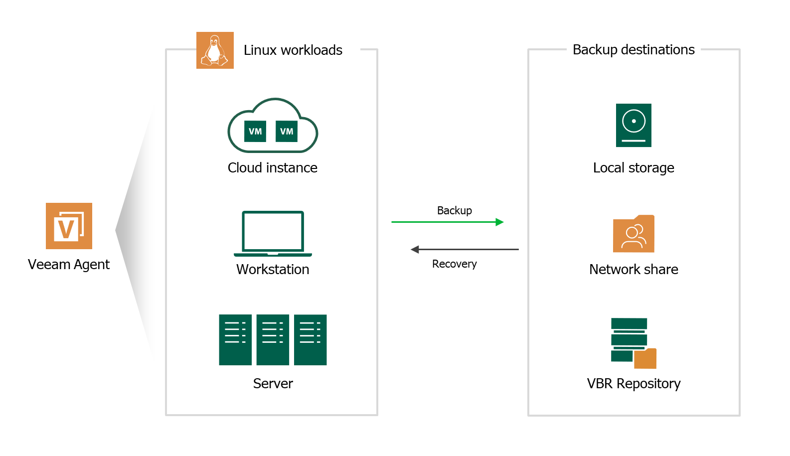 Solución de backup para servidor Linux - Veeam Agent for Linux