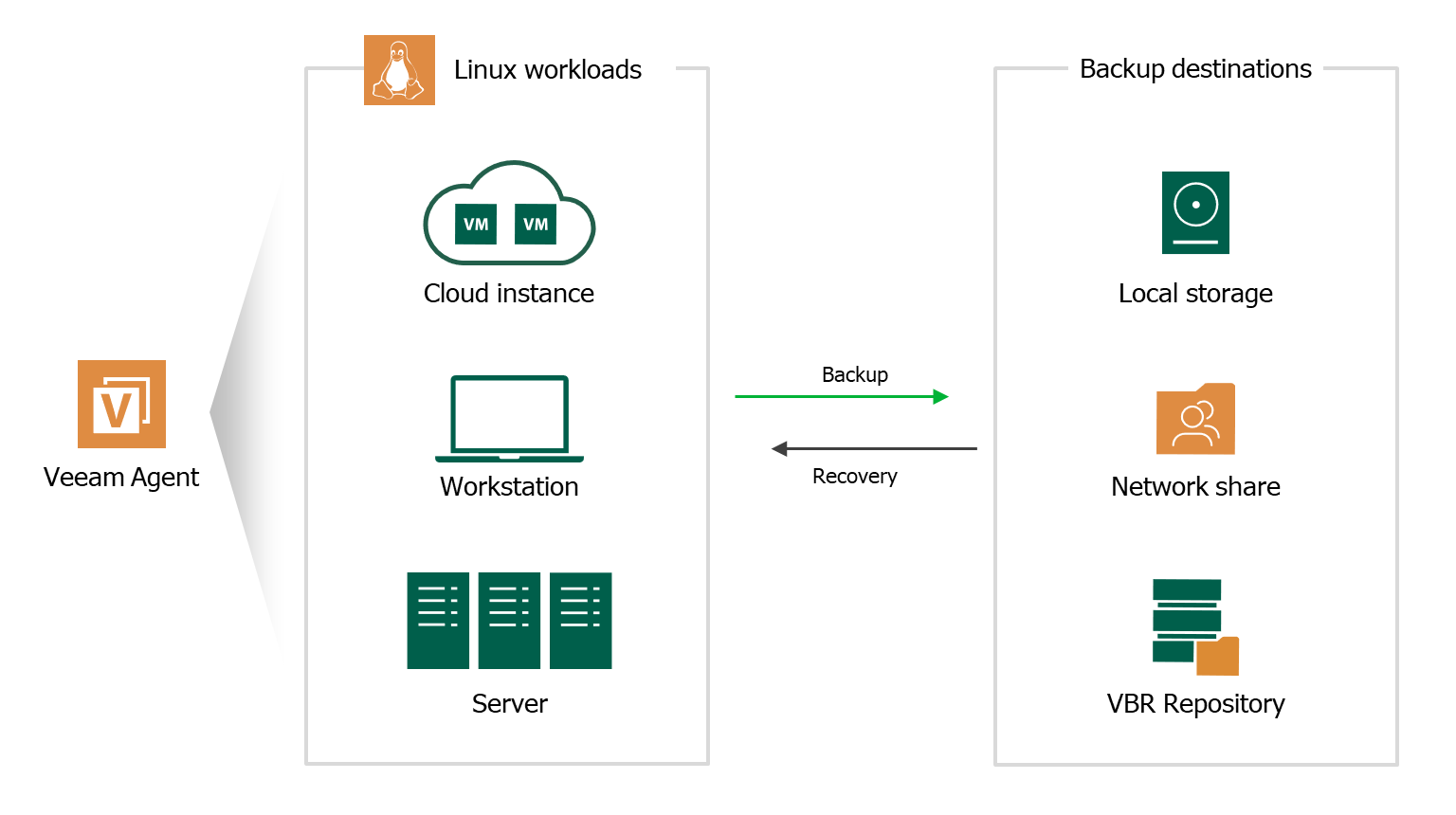 Free Backup for Linux workloads - Veeam Agent for Linux