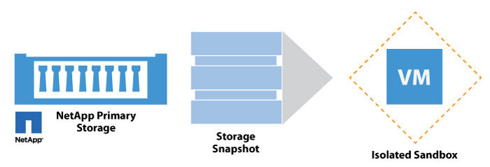 on-demand-sandbox-from-storage-snapshots.jpg