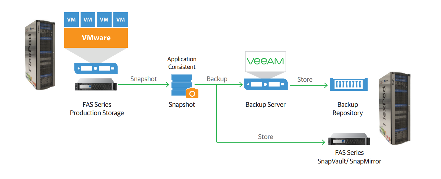 veeam_backup_with_flexpod.png