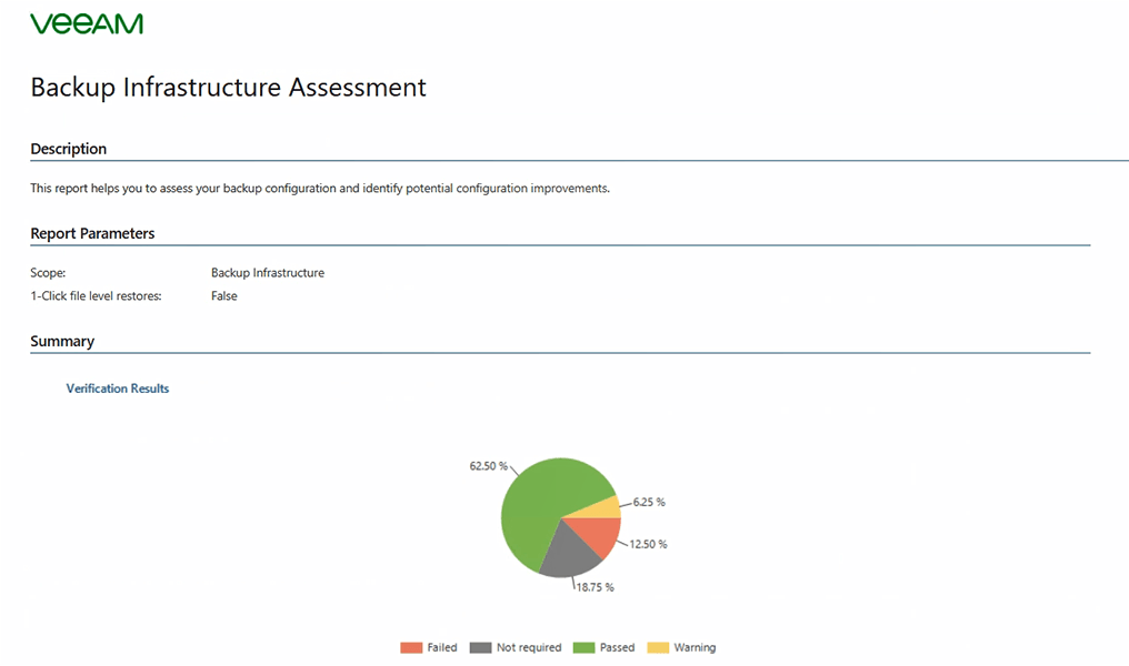 Backup Infrastructure Assessment report