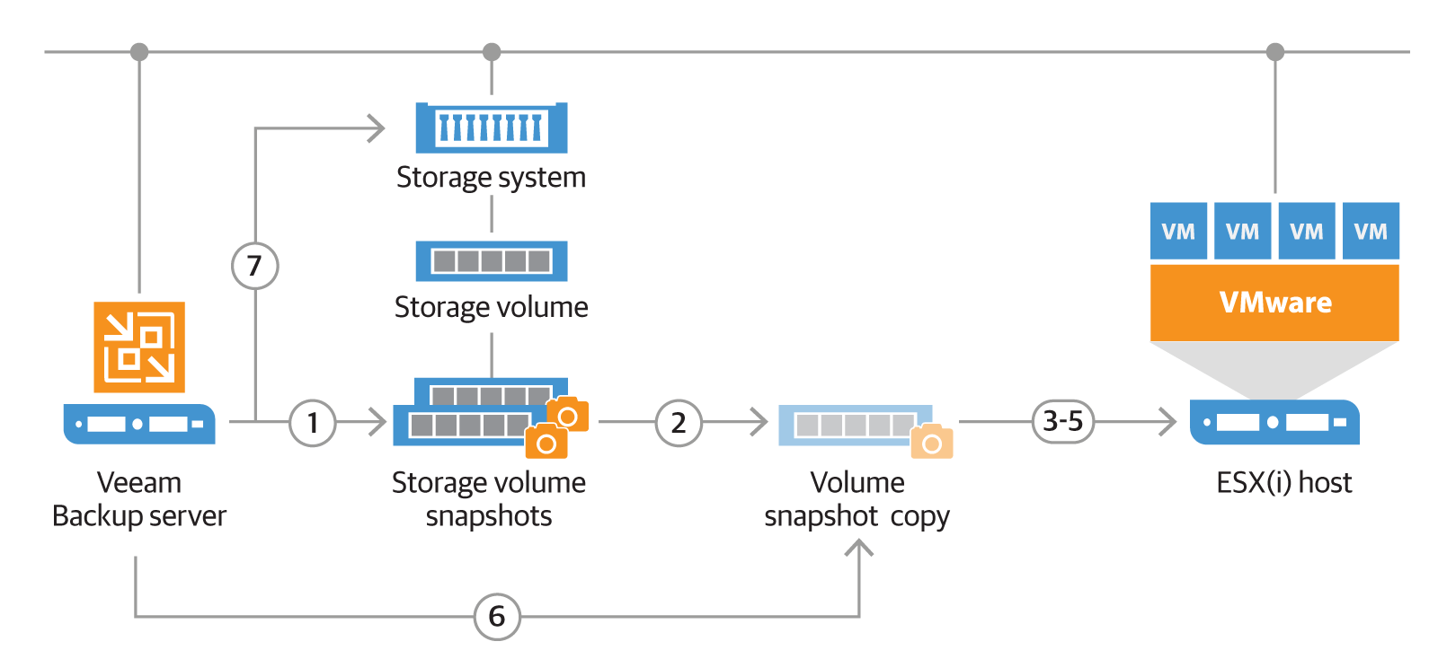 File and VMs Recovery from Storage Snapshots