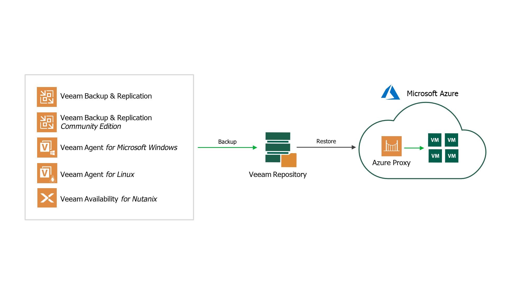 Restore ANY backup to Azure - Veeam Direct Restore to