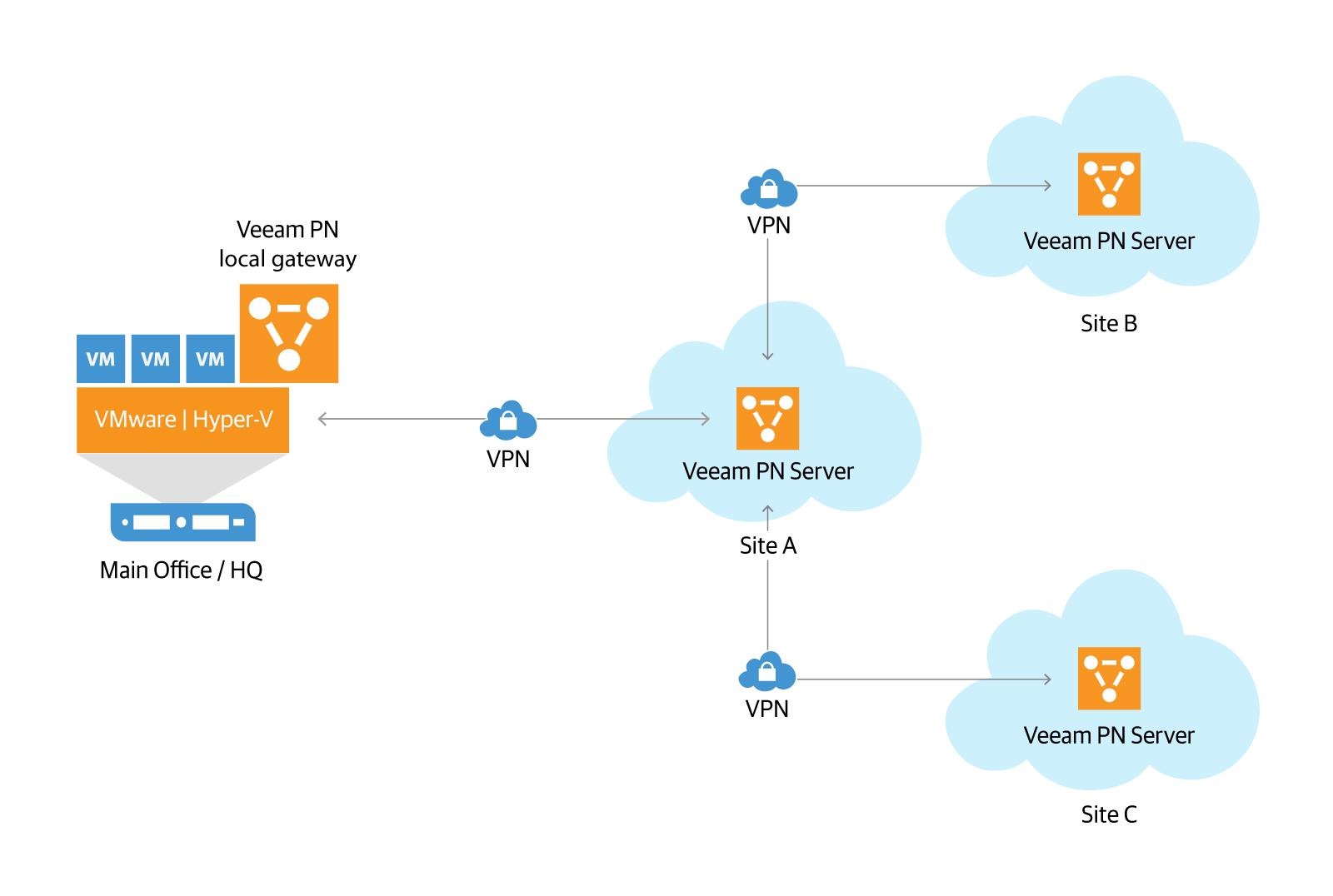 veeam_pn_cloud-to-cloud.png
