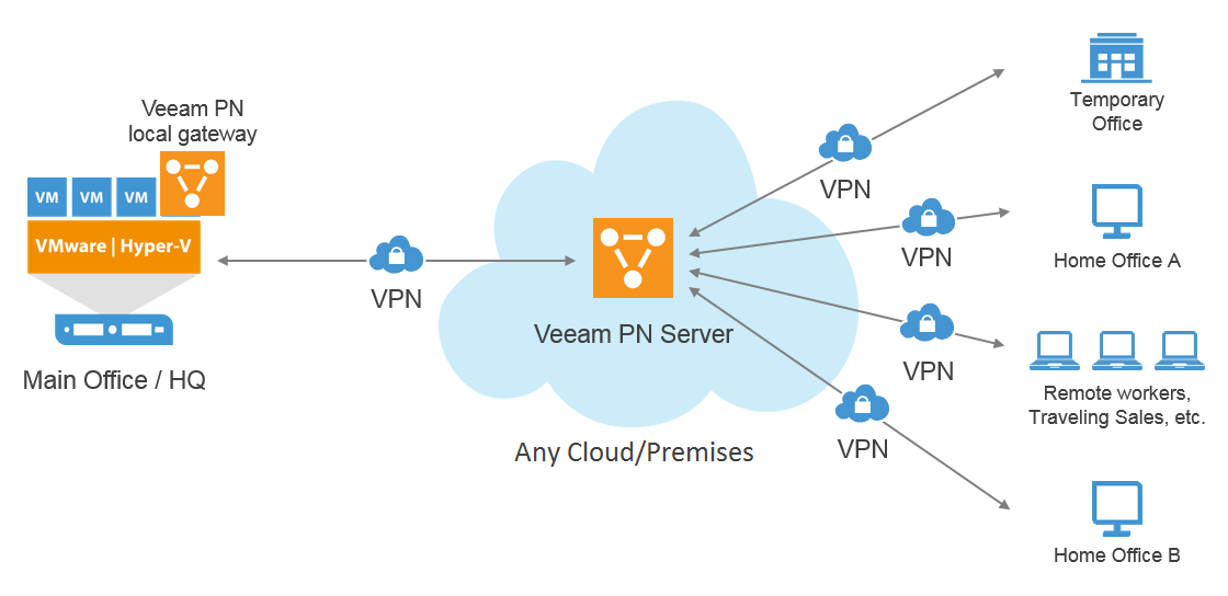 Veeam PN (Powered Network) – Simplify and Orchestrate VPN