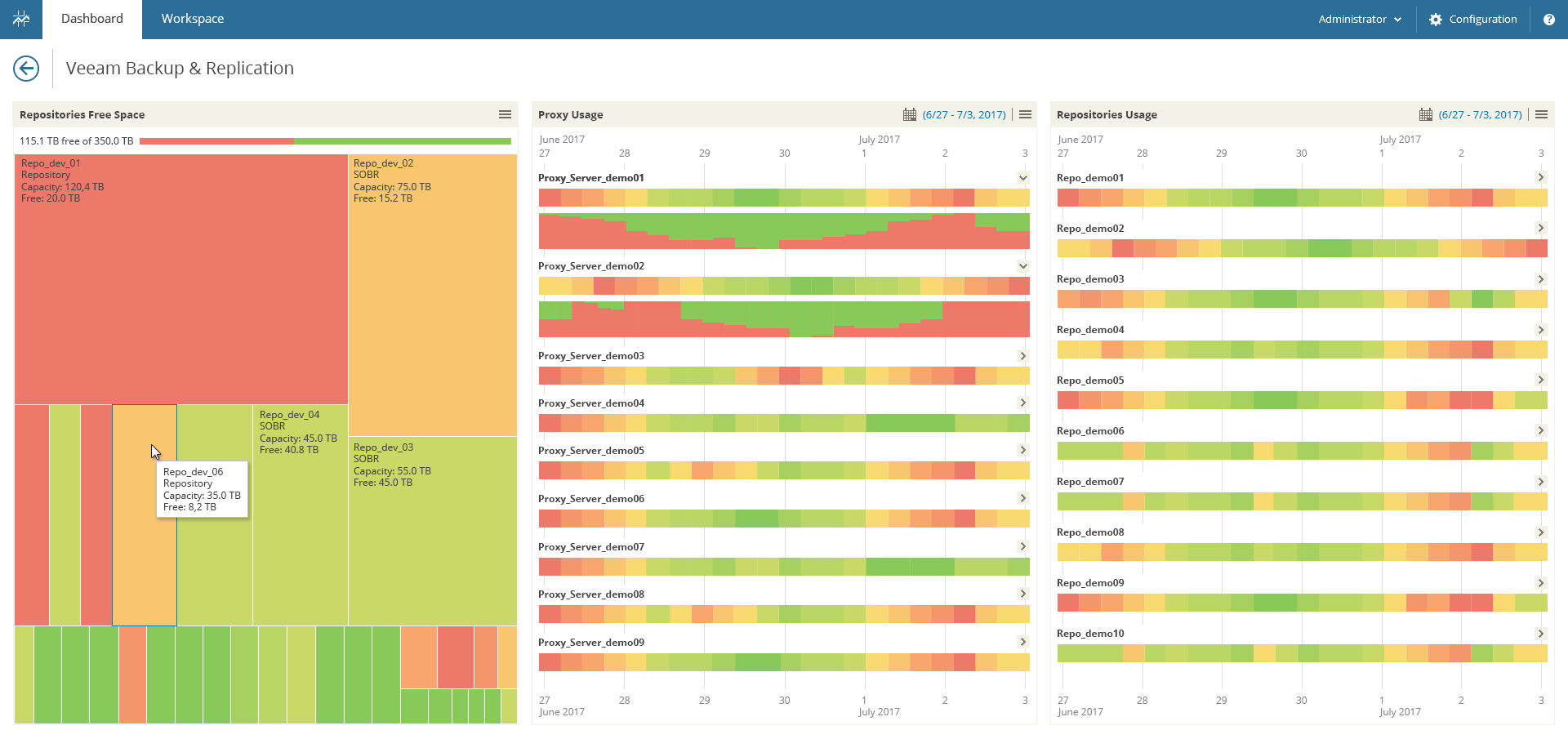 Get real-time visibility on up to three proxy servers and three repositories with heatmaps