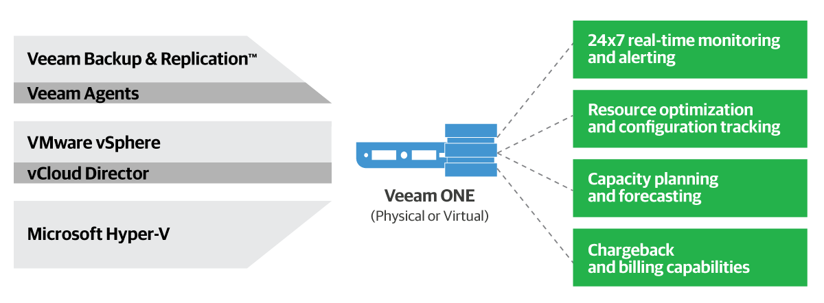 veeam-one-9-5-diagramm.png