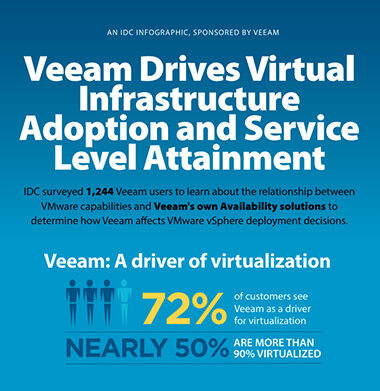 Click to download the IDC infographic