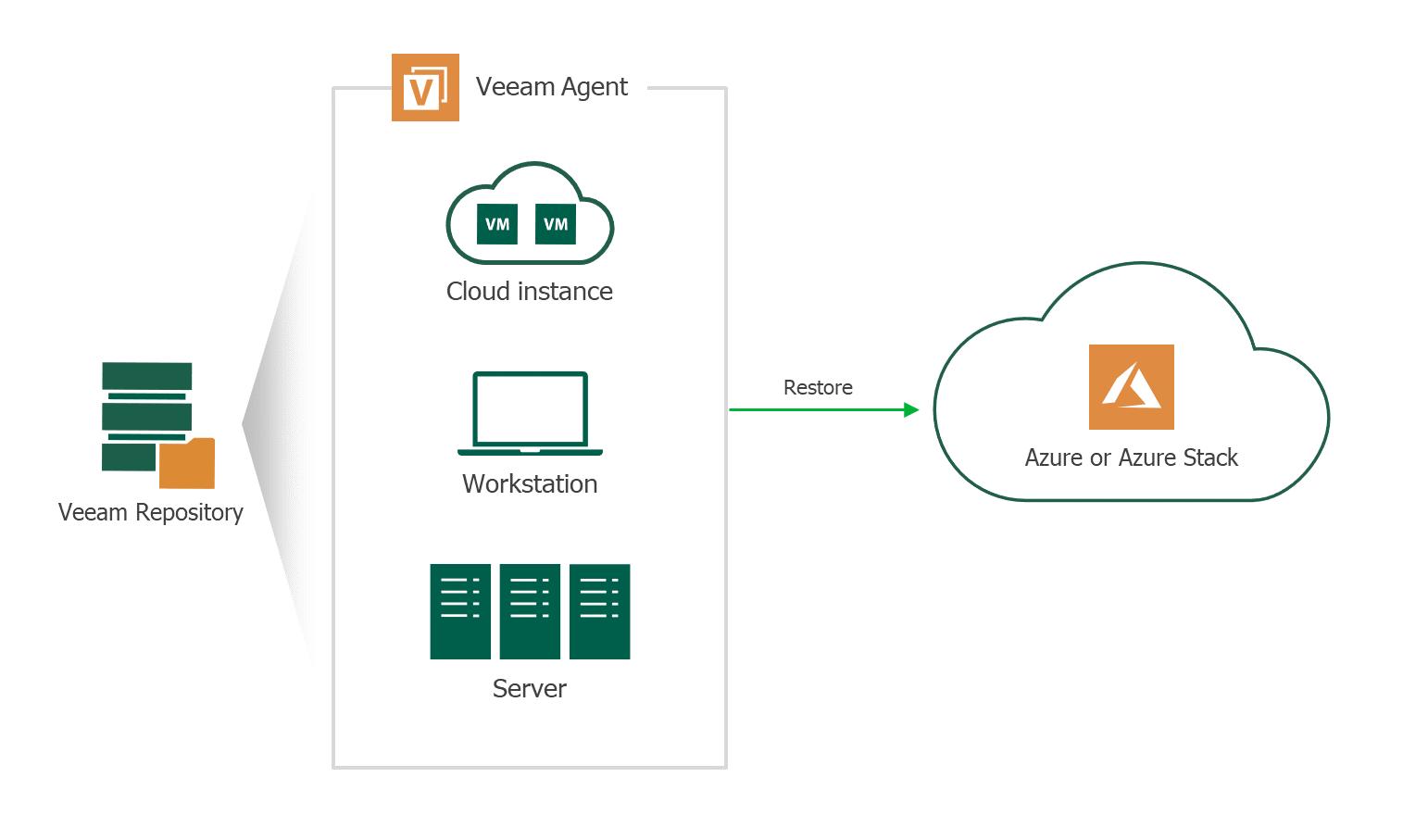 Windows Server Backup Software - Veeam