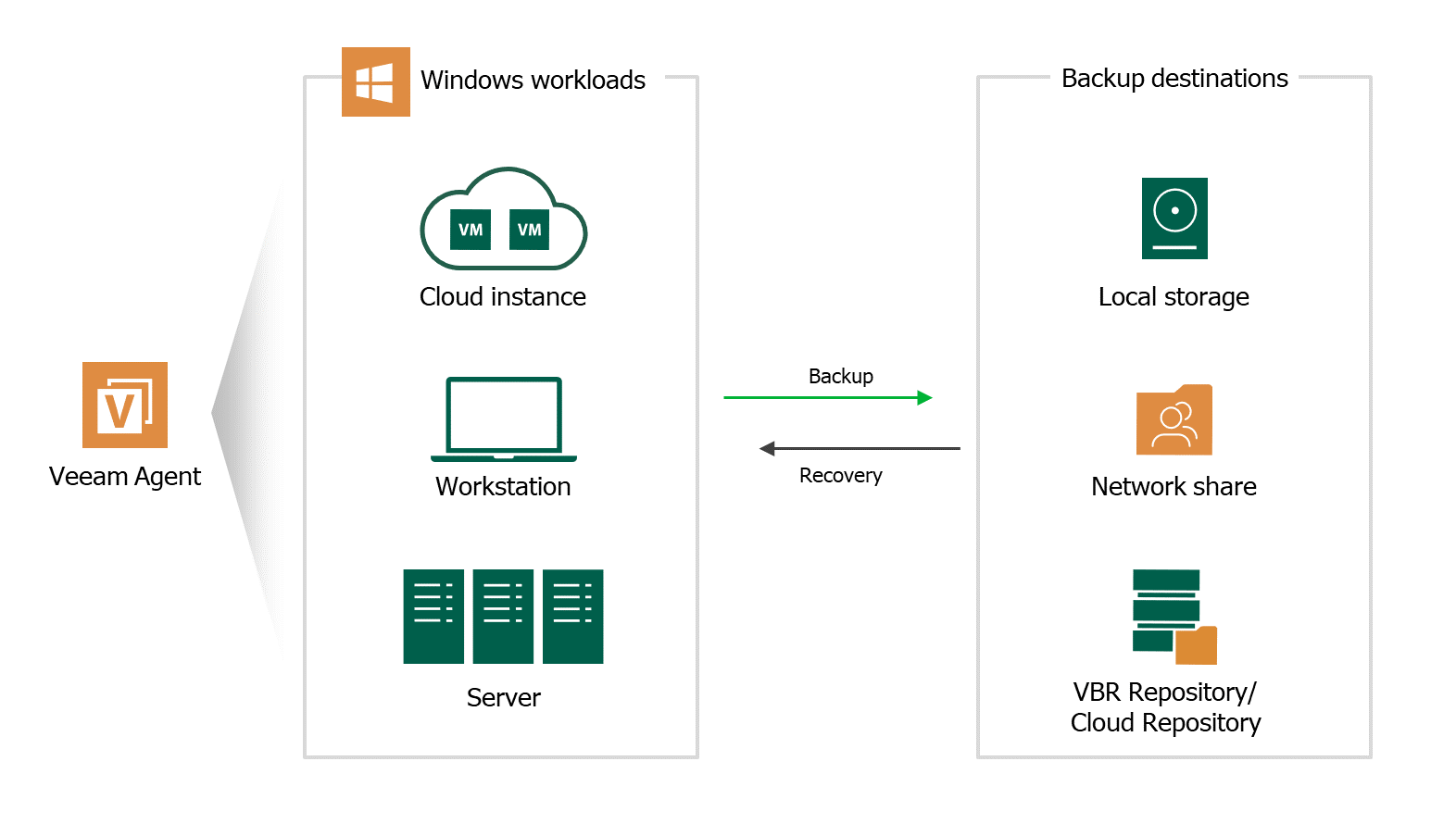Windows Server Backup Software - Veeam