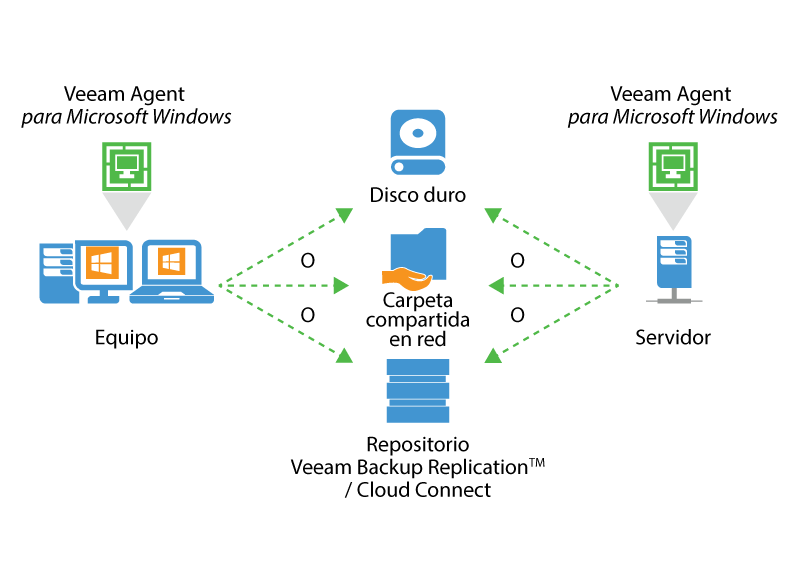 veeam_endpoint_how_it_works_for_microsoft_es.png