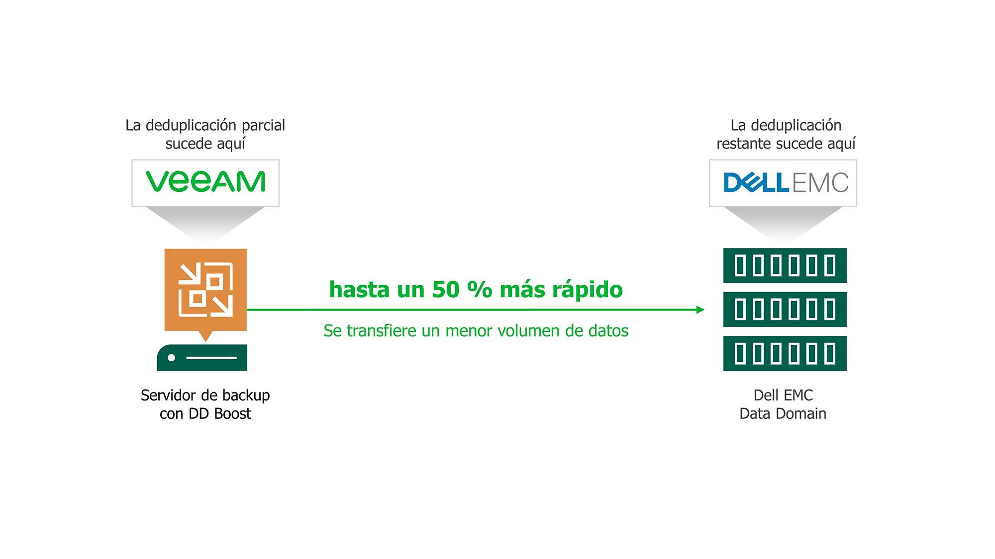 Veeam con Dell EMC Data Domain Boost