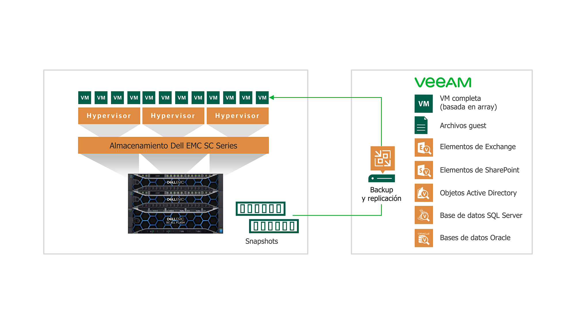 Integración de Veeam con Dell EMC SC