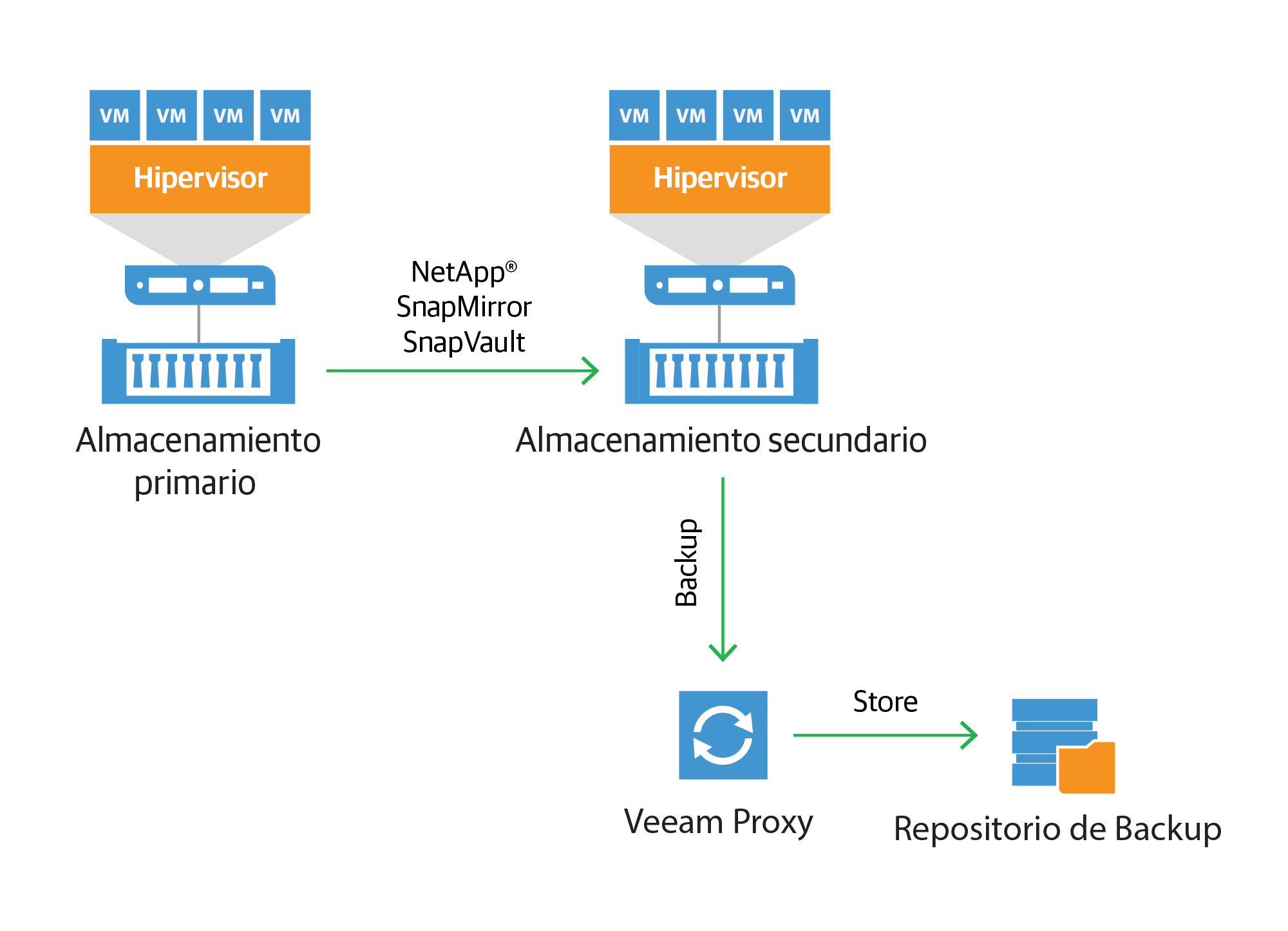 netapp-backup-from-snap-mirror-and-snapvault_es.png