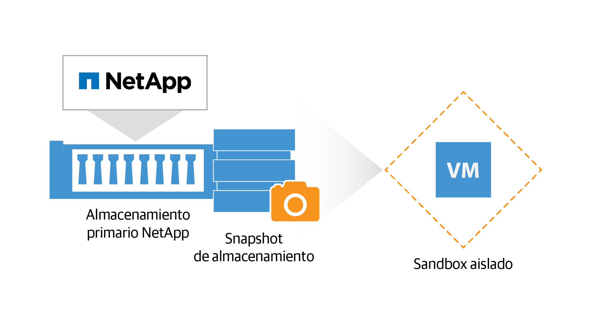 netapp_on-demand-sandbox_es.png