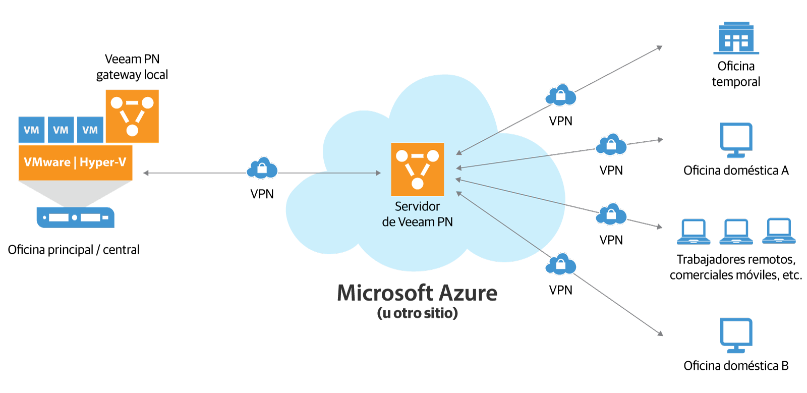 veeam_pn_for_microsoft_azure_es.png