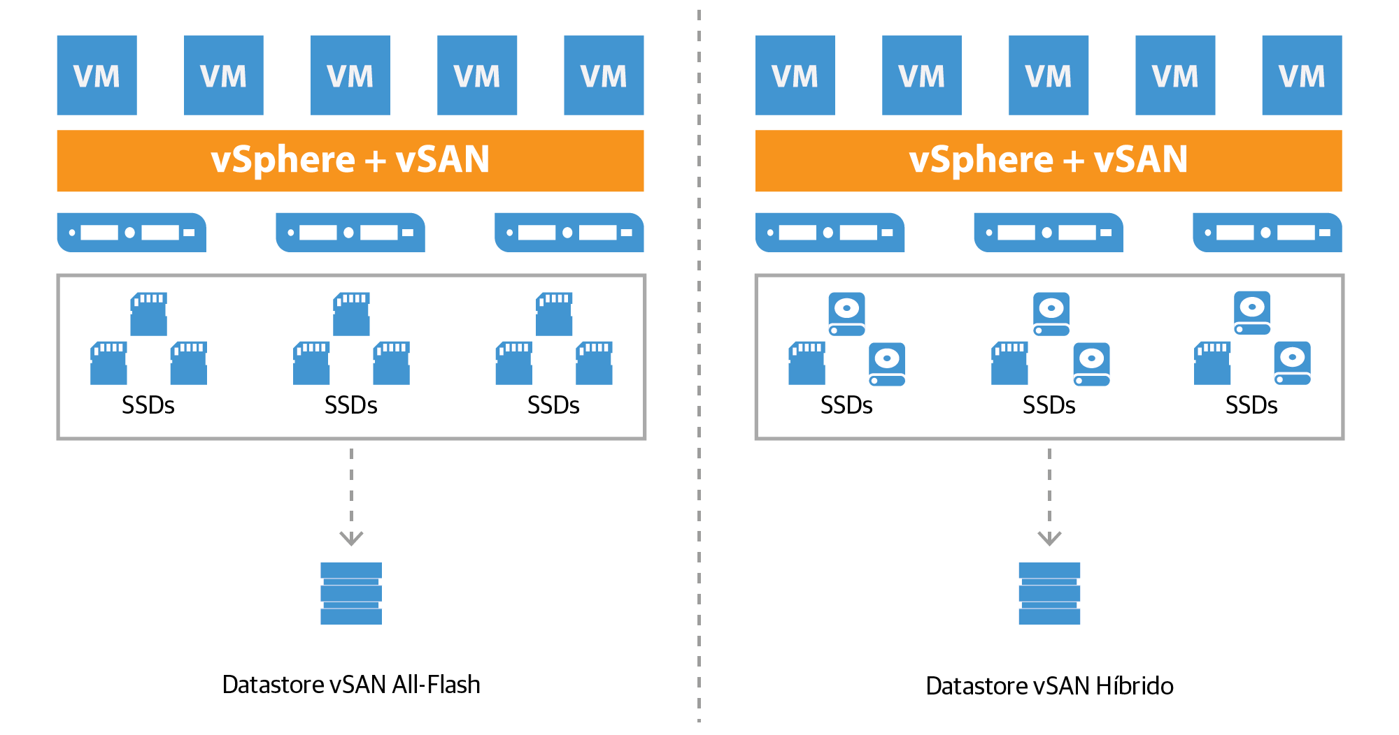 vmware-virtual_san_all-flash_datastore_es.png