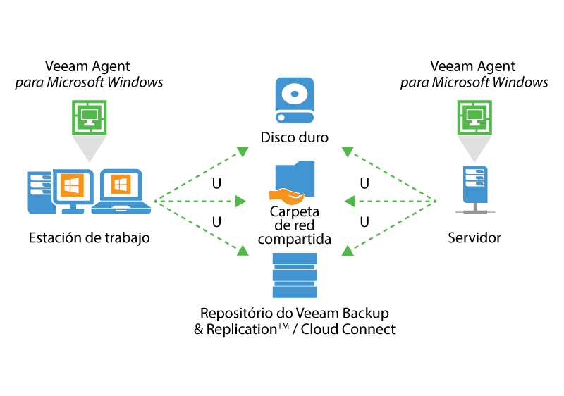 veeam_endpoint_how_it_works_for_microsoft_es-lat.png