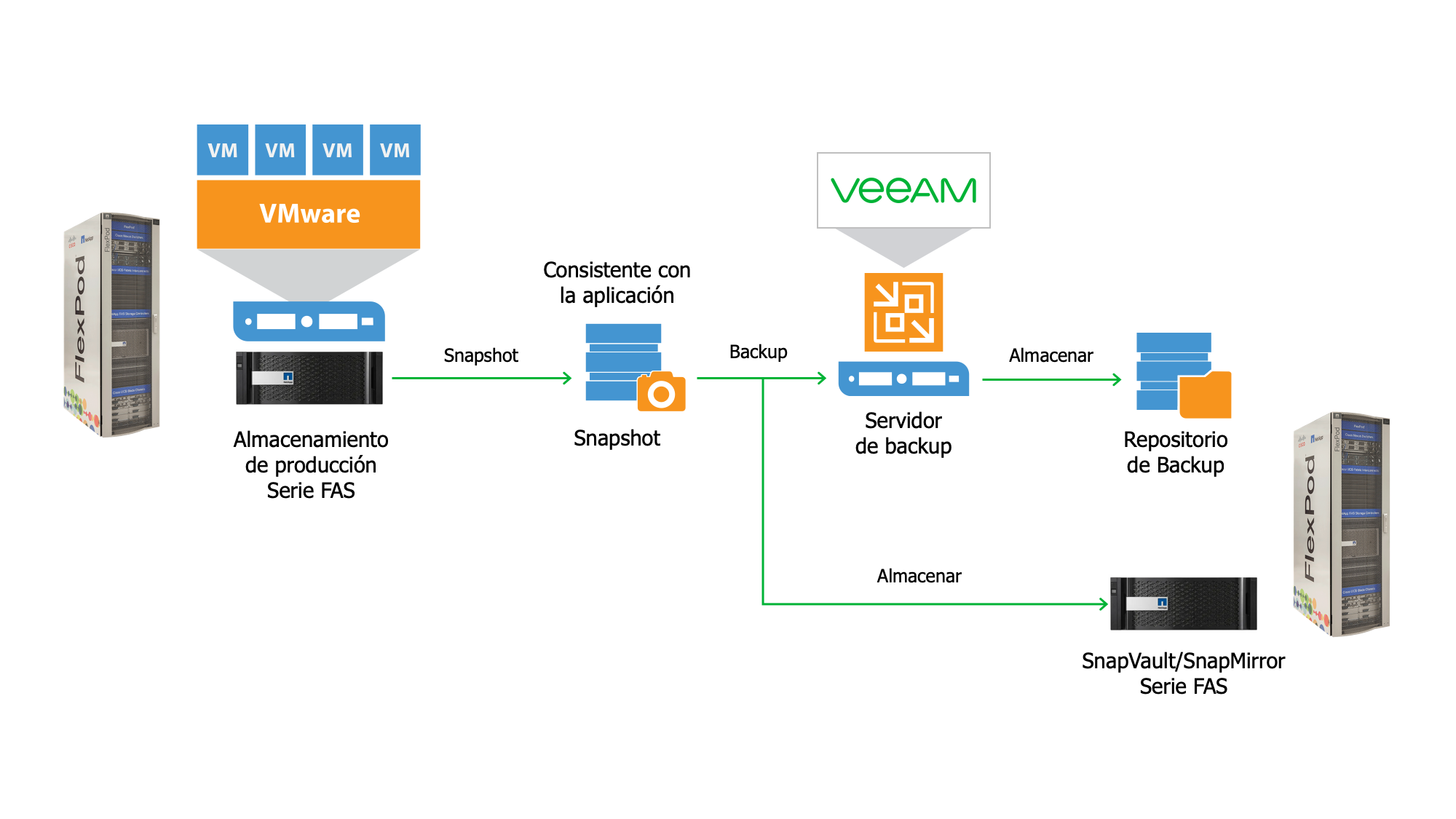 netapp-veeam-backup-with-flexpod_es-lat.png