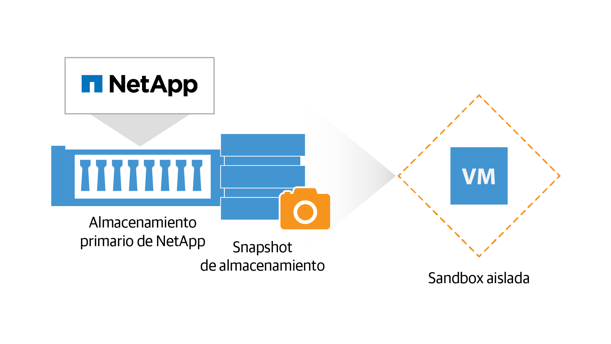 netapp_on-demand-sandbox_es-lat.png