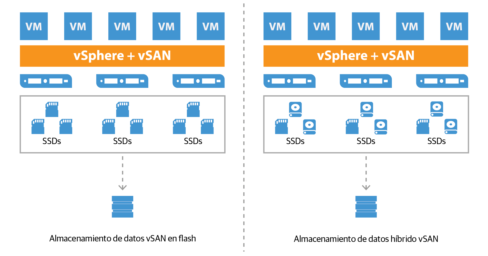 vmware-virtual_san_all-flash_datastore_es-lat.png