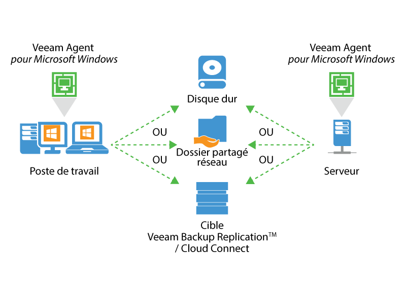 veeam_endpoint_how_it_works_for_microsoft_fr.png