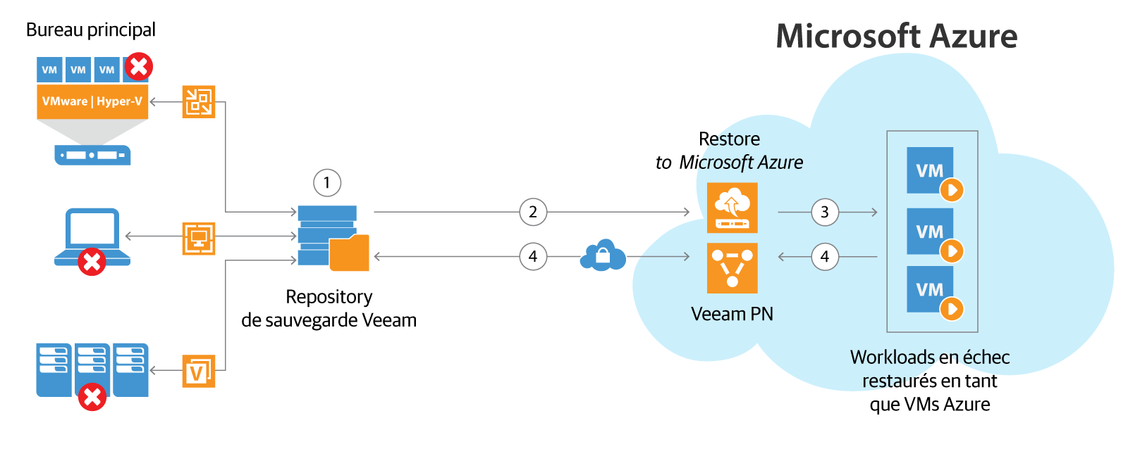 veeam_pn_direct_restore_to_azure_fr.png
