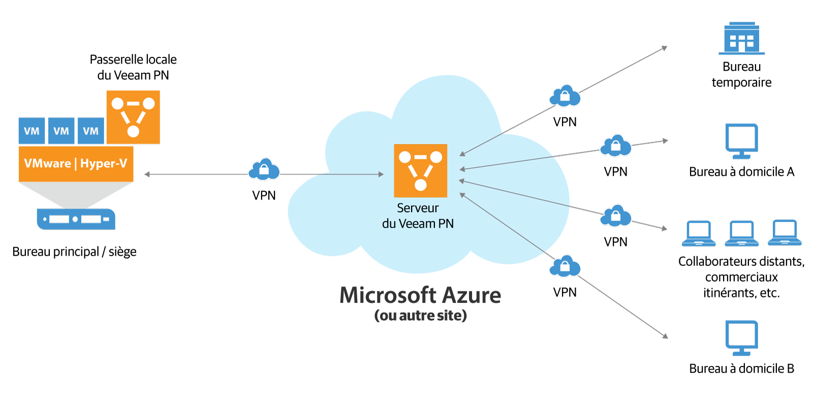 veeam_pn_for_microsoft_azure_fr.png