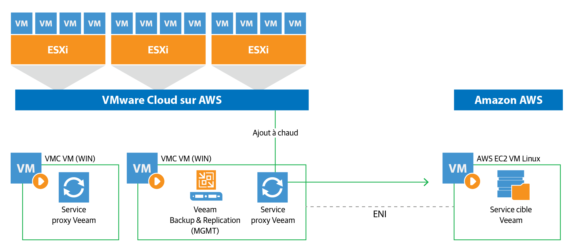 vmware-aws_fr.png