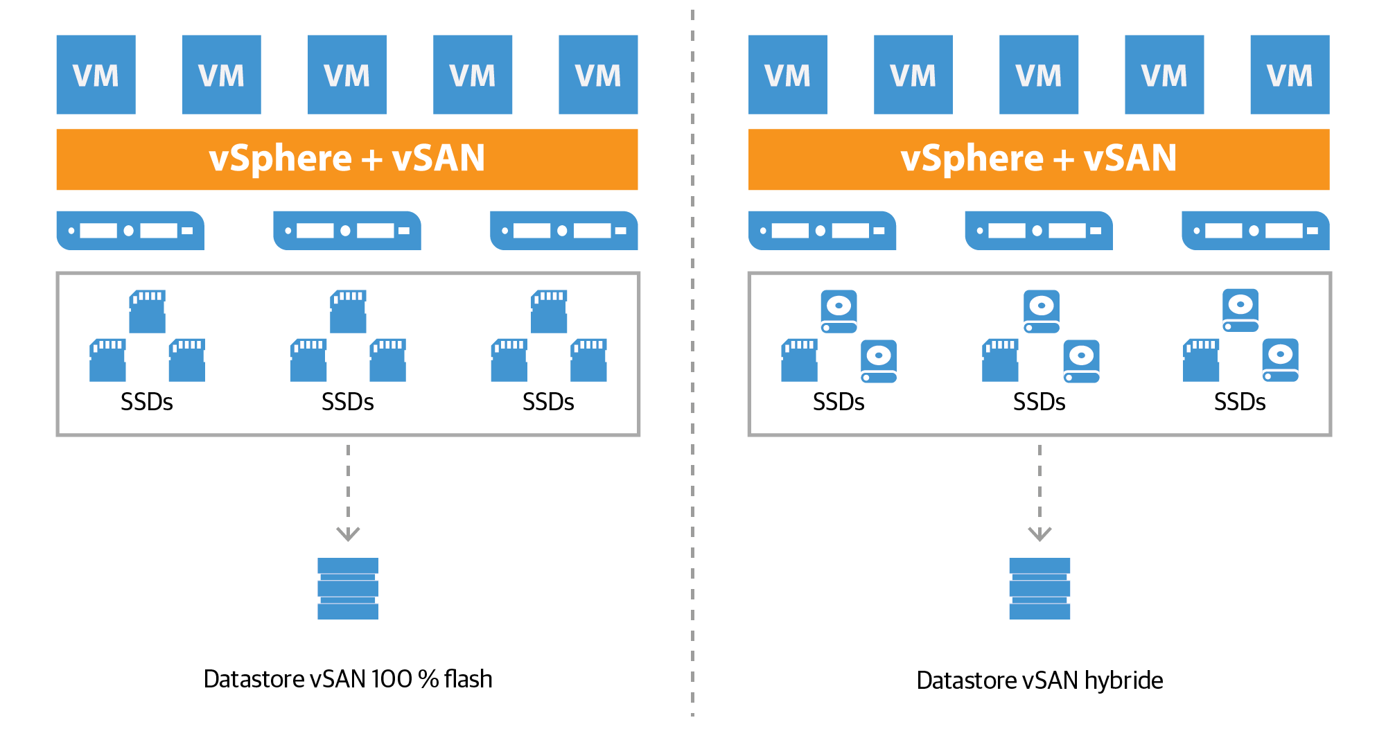vmware-virtual_san_all-flash_datastore_fr.png