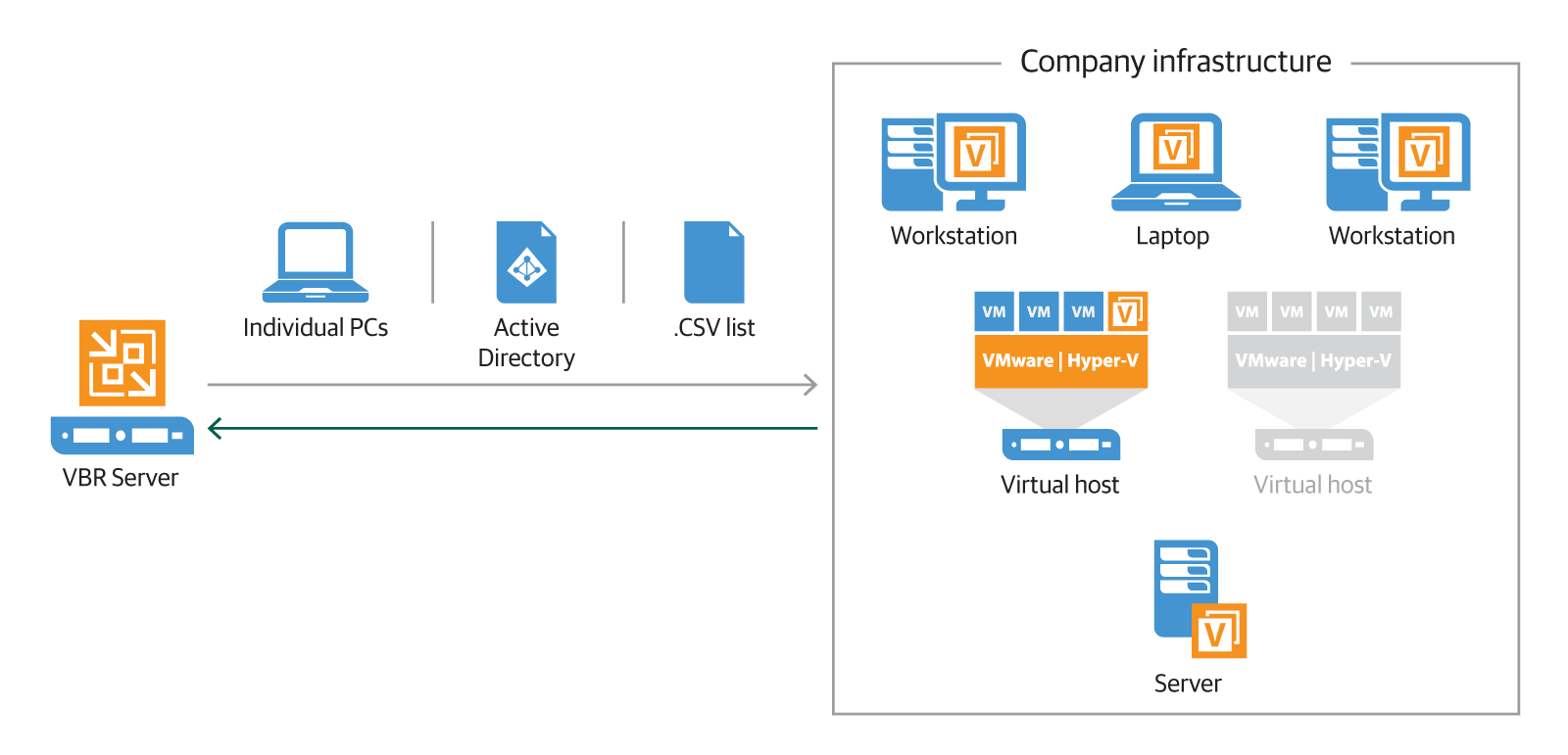 VM, Physical and Cloud Backup Management for Veeam Agents