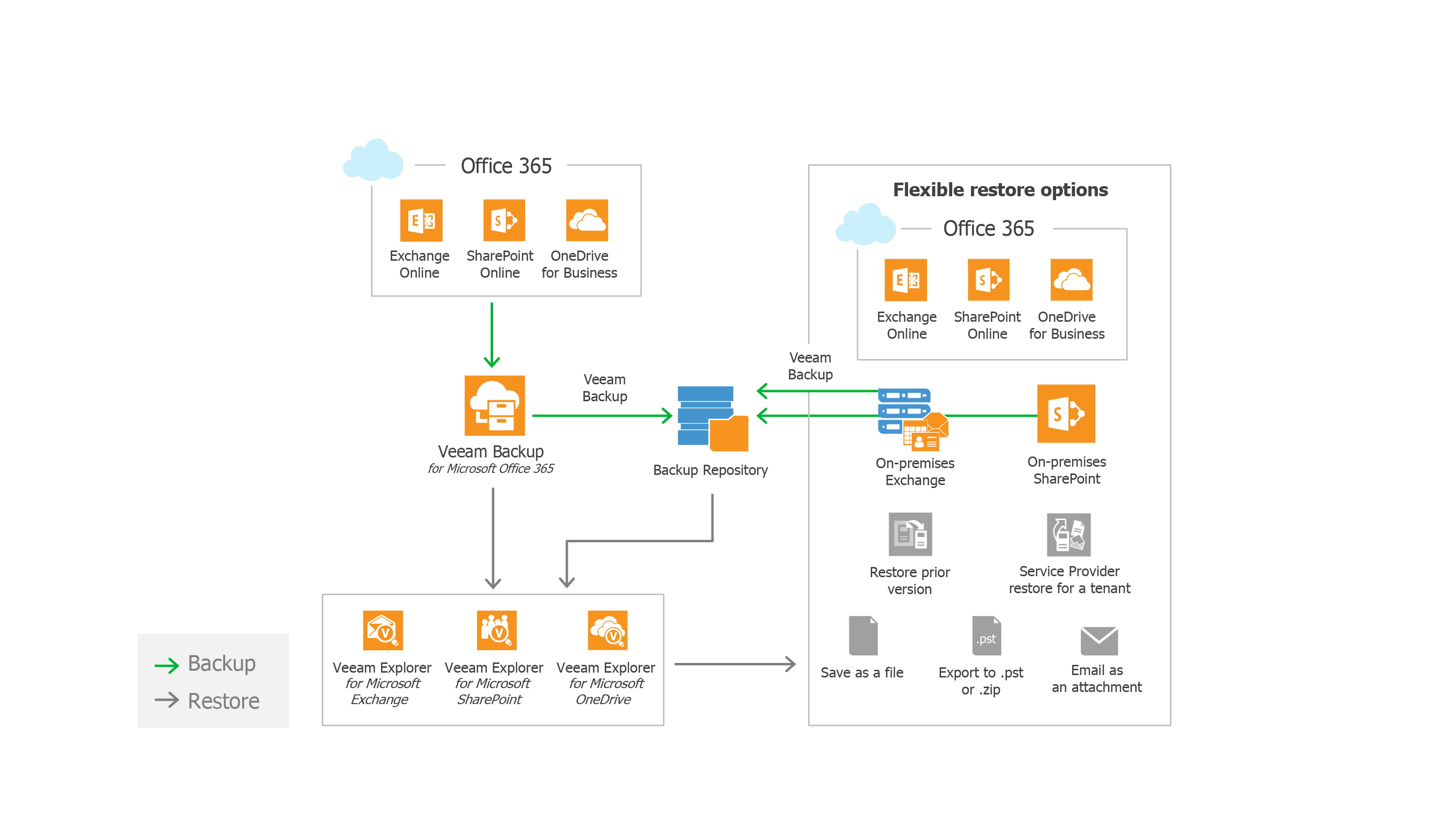 Backup Office 365 and on-premises Exchange to restore user productivity