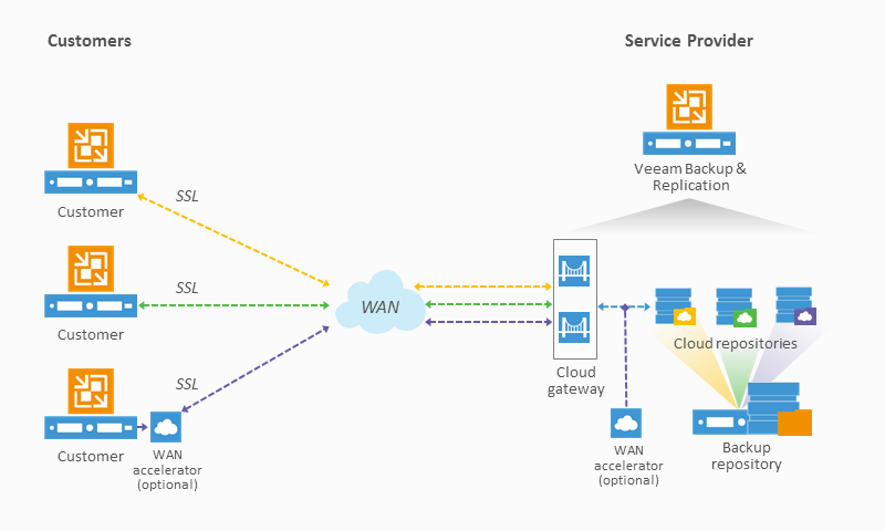 Veeam-Cloud-Connect-diagram-800x480.png