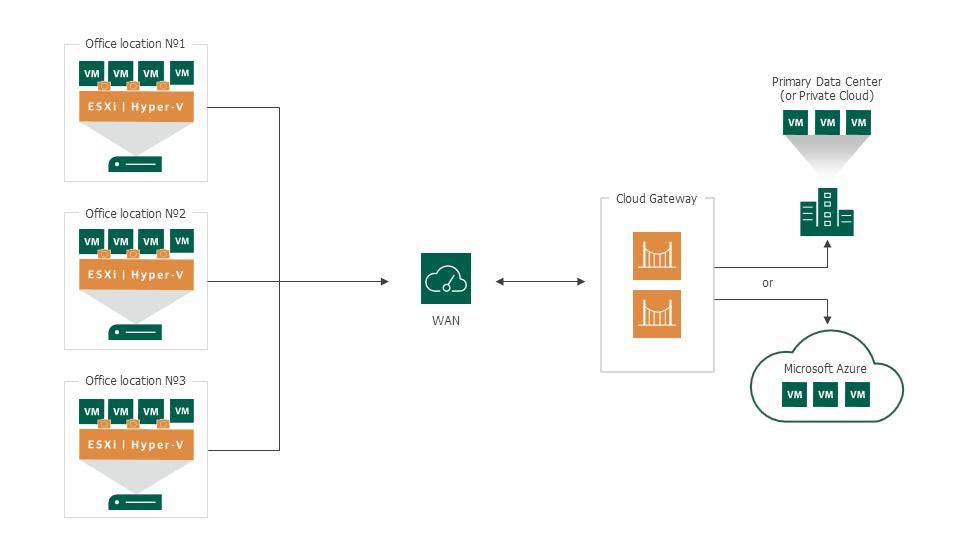 Enterprise cloud backup - Veeam Cloud Connect