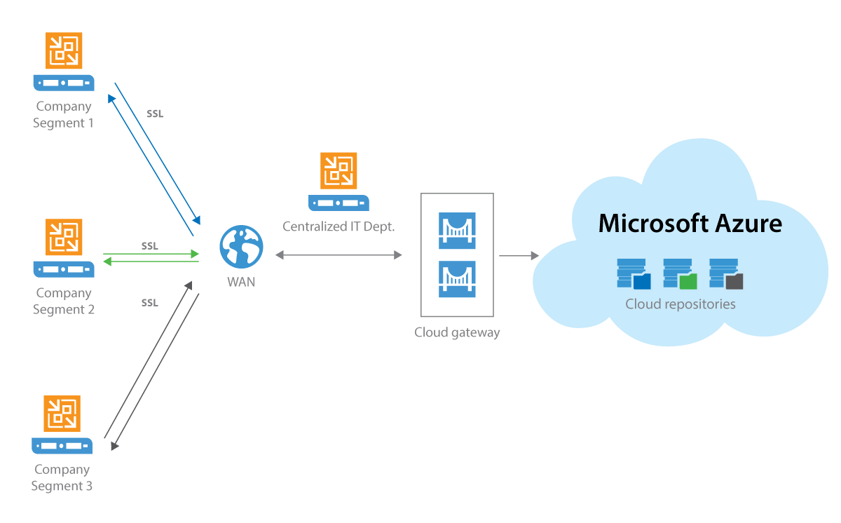 Veeam Cloud Connect for the Enterprise permite a los clientes de Microsoft conectar fácilmente y gestionar de forma centralizada el movimiento de archivos de backup a Microsoft Azure.
