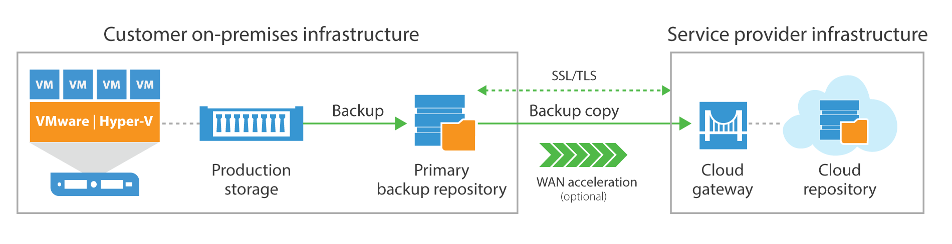 veeam-cloud-connect-basic-sentence-case.png