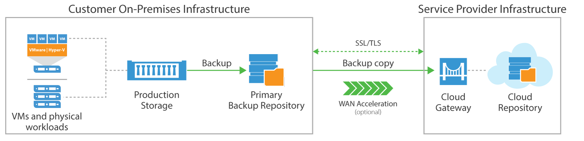 veeam_cloud_connect_basic_updated_1900x461.png