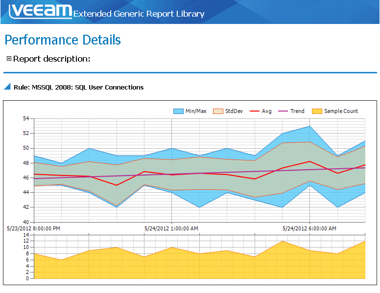 Veeam Extended Generic Report Library. Enhanced Microsoft® System Center reporting.
