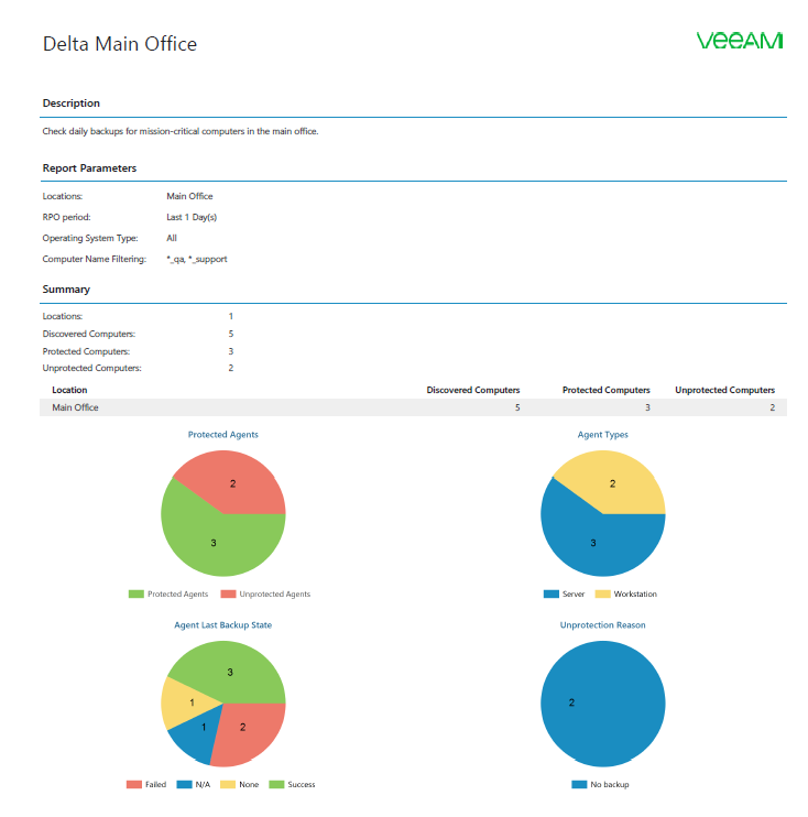 Generate detailed backup reports to demonstrate SLA success to your customers