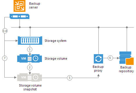 How Backup from Storage Snapshots works