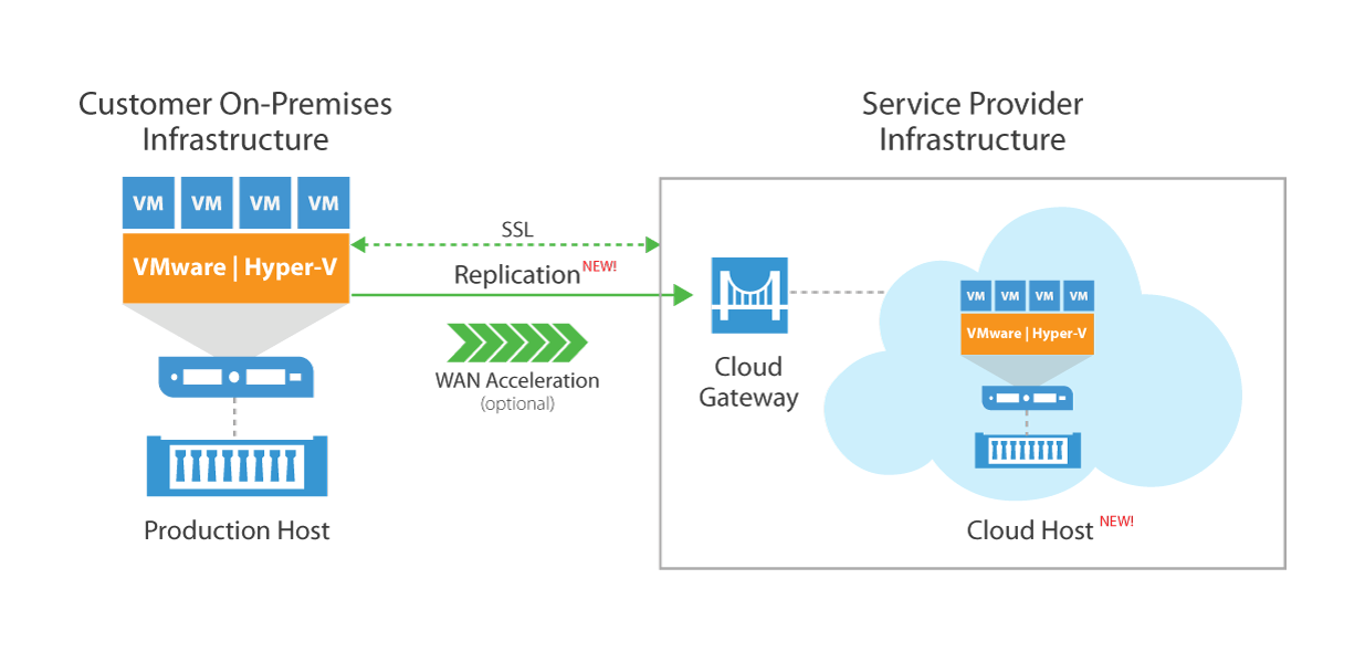 veeam-cloud-connect-replication.png