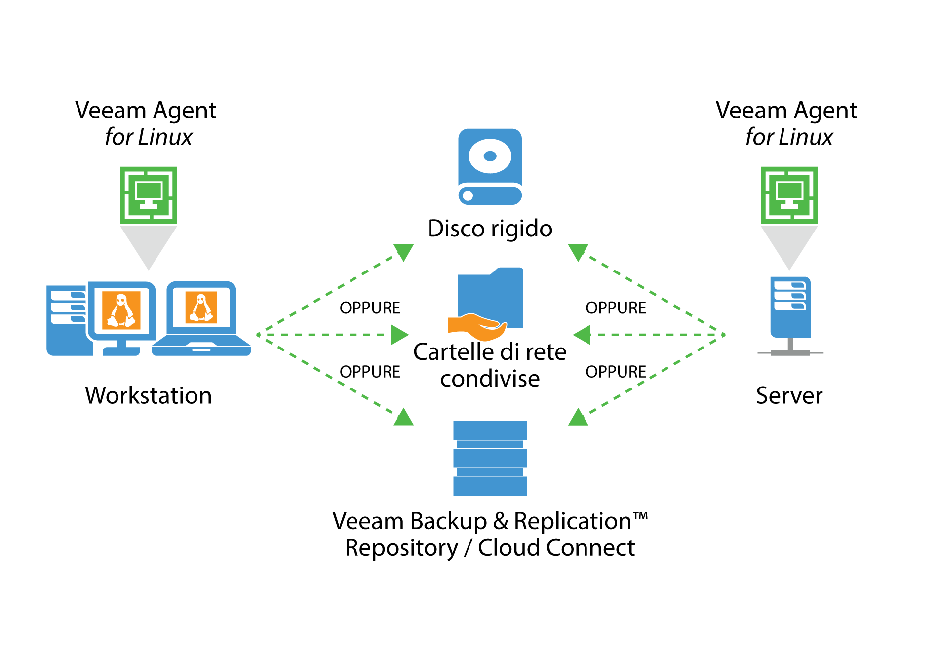 veeam_endpoint_how_it_works_for_linux_it.png