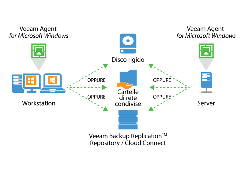 veeam_endpoint_how_it_works_for_microsoft_it.png