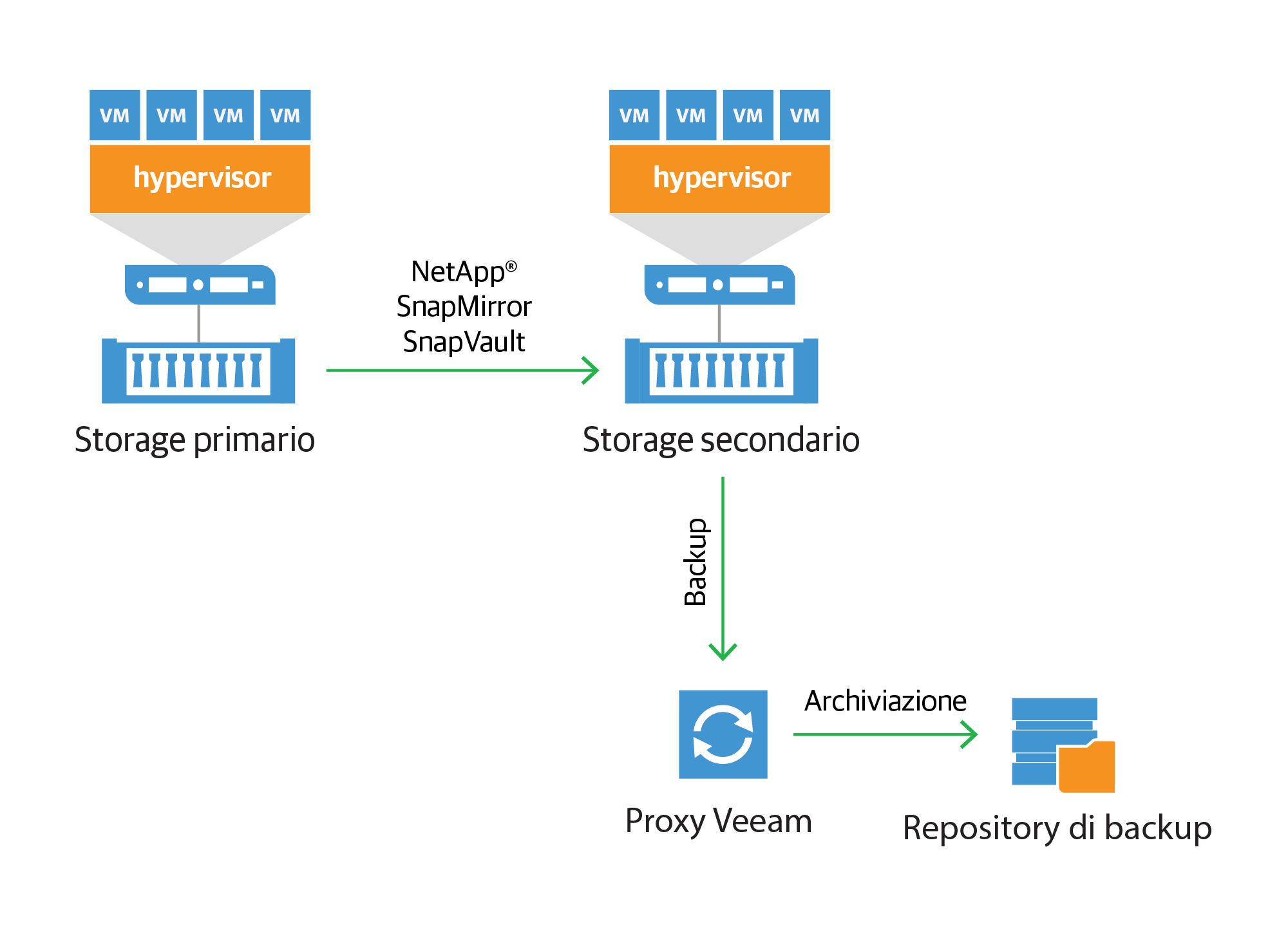 netapp-backup-from-snap-mirror-and-snapvault_it.png