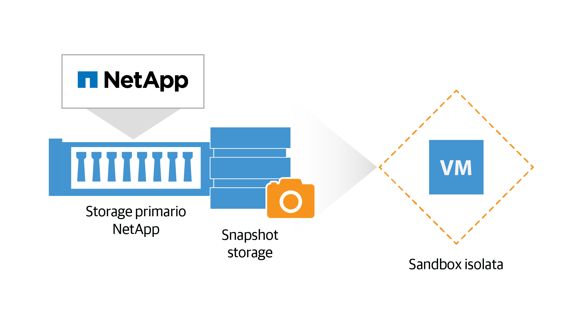 netapp_on-demand-sandbox_it.png