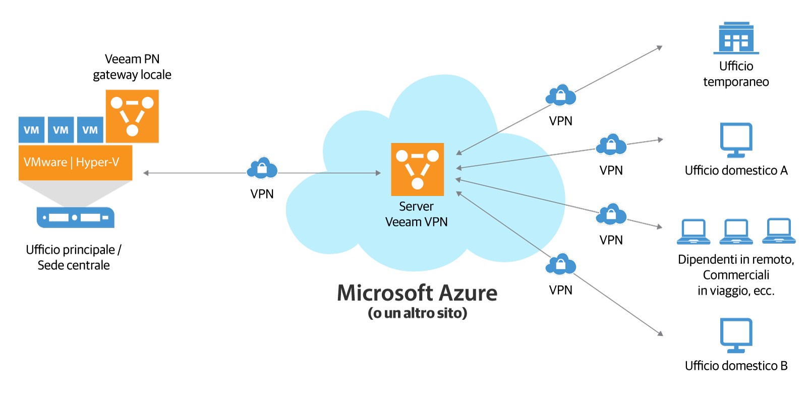 veeam_pn_for_microsoft_azure_it.png