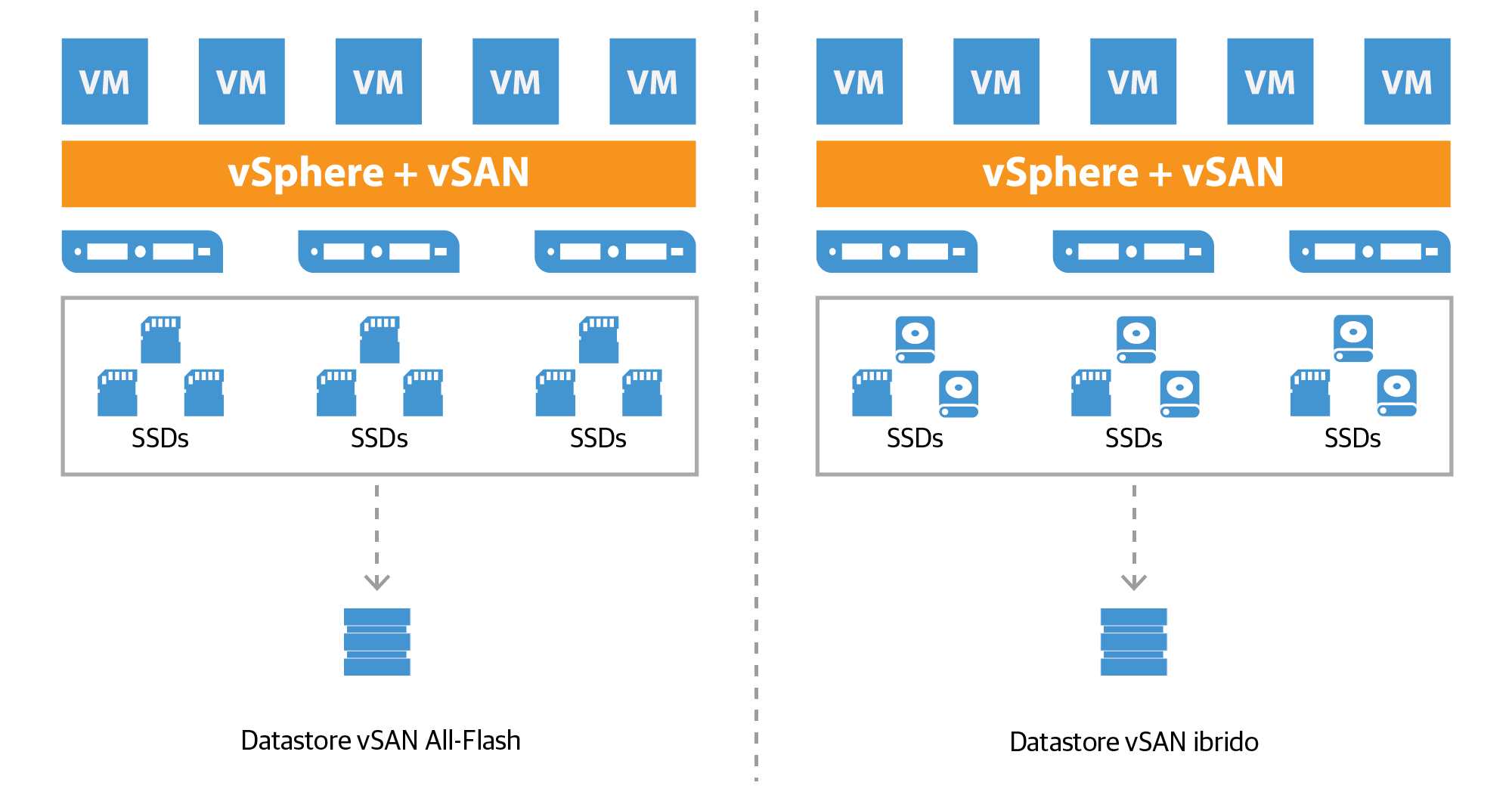 vmware-virtual_san_all-flash_datastore_it.png