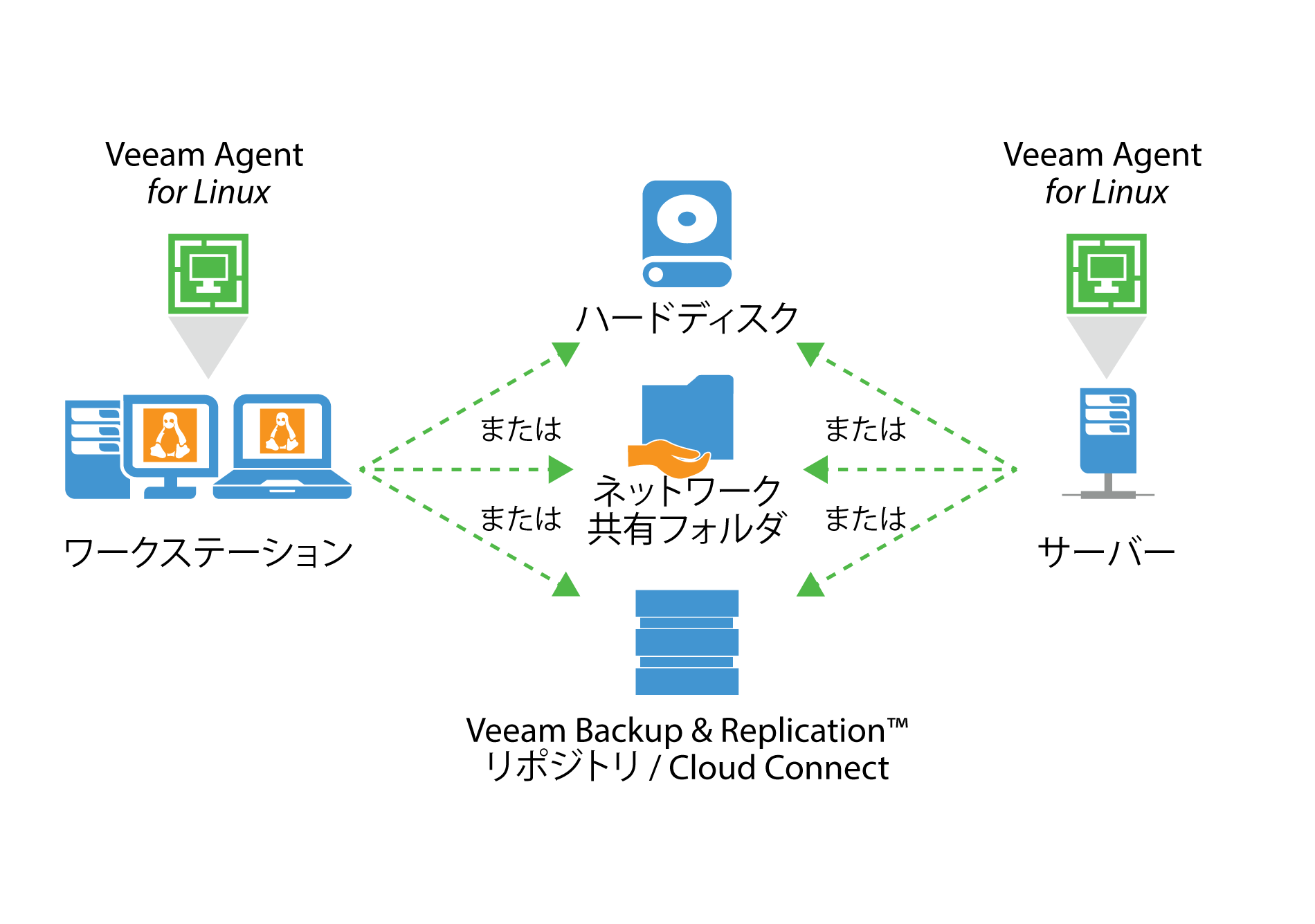 veeam_endpoint_how_it_works_for_linux_jp.png